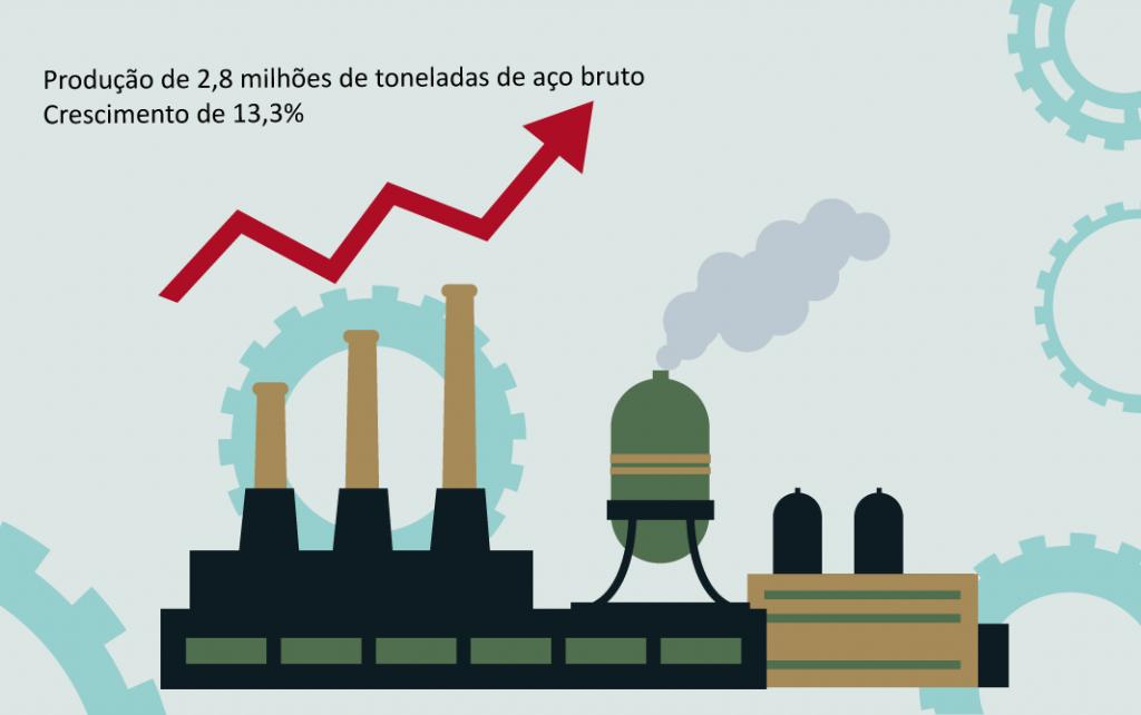 Crescimento-da-Produção-de-Aço